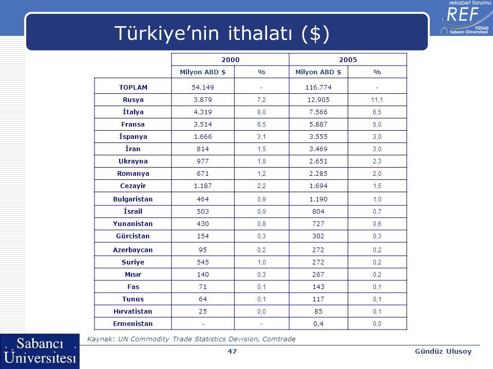 Gündüz Ulusoy47 Türkiye'nin ithalatı ($) 20002005 Milyon ABD $% % TOPLAM54.149 - 116.774 - Rusya3.879 7,2 12.905 11,1 İtalya4.319 8,0 7.566 6,5 Fransa