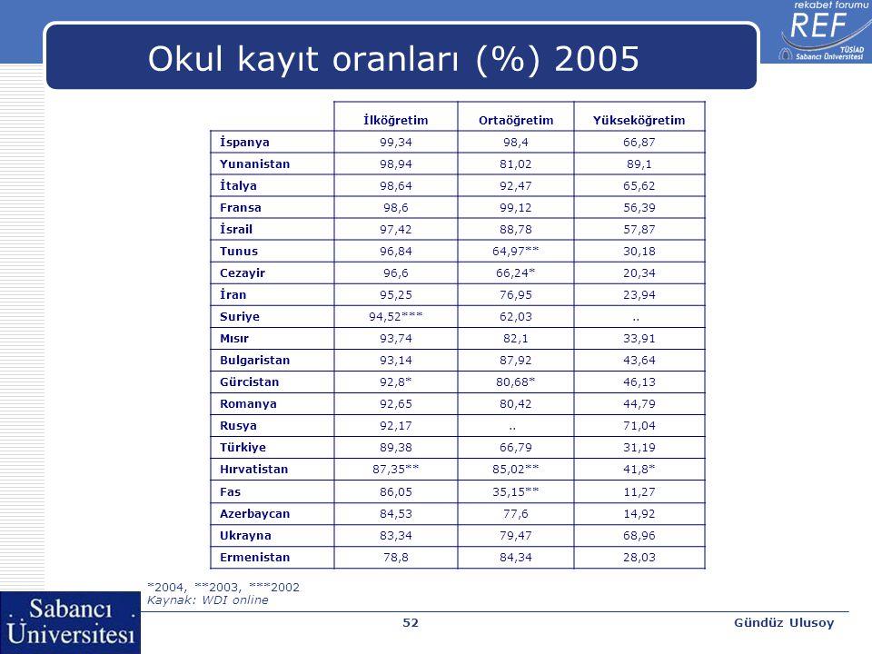 Gündüz Ulusoy52 Okul kayıt oranları (%) 2005 İlköğretimOrtaöğretimYükseköğretim İspanya99,3498,466,87 Yunanistan98,9481,0289,1 İtalya98,6492,4765,62 F