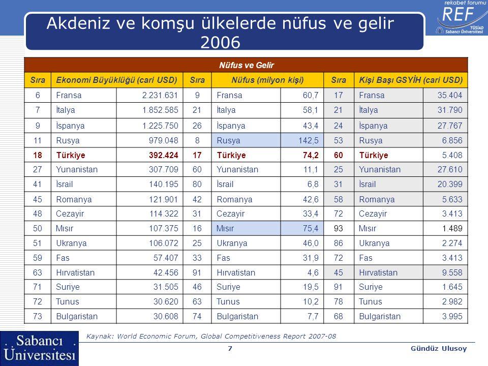 Gündüz Ulusoy7 Akdeniz ve komşu ülkelerde nüfus ve gelir 2006 Nüfus ve Gelir SıraEkonomi Büyüklüğü (cari USD)SıraNüfus (milyon kişi)SıraKişi Başı GSYİ