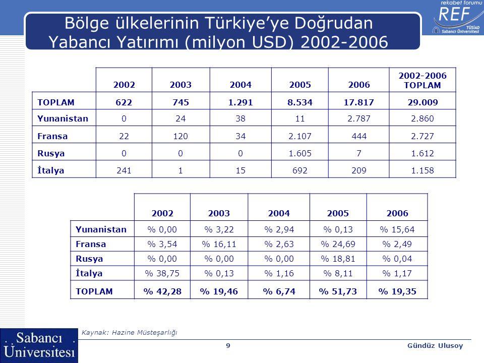 Gündüz Ulusoy9 Bölge ülkelerinin Türkiye'ye Doğrudan Yabancı Yatırımı (milyon USD) 2002-2006 20022003200420052006 2002-2006 TOPLAM 6227451.2918.53417.