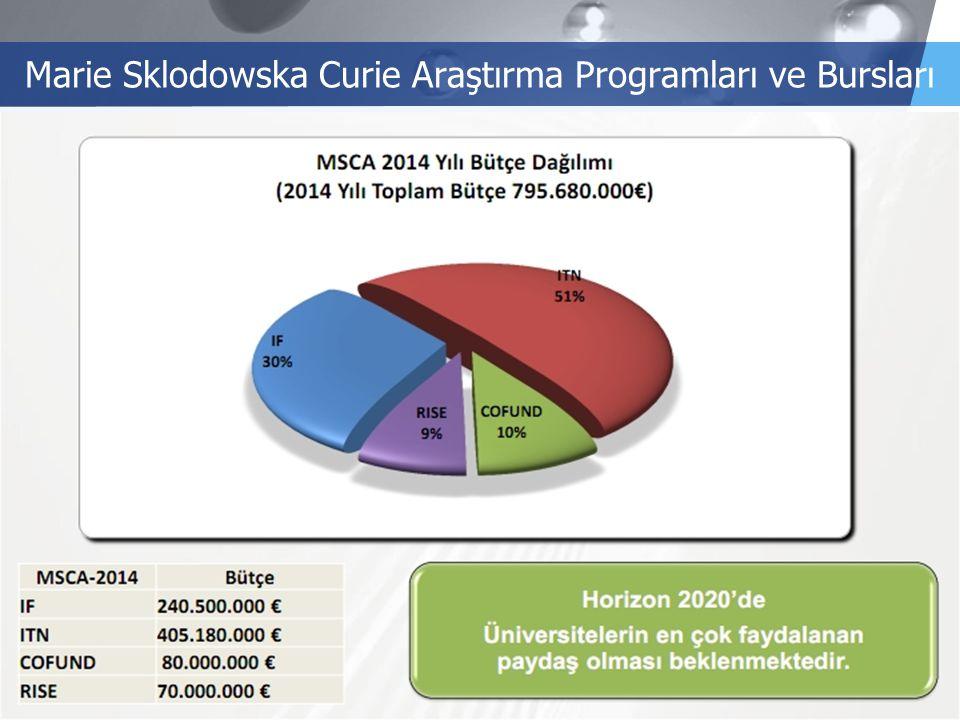 LOGO Marie Sklodowska Curie Araştırma Programları ve Bursları