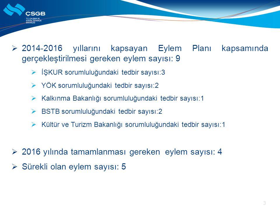  2014-2016 yıllarını kapsayan Eylem Planı kapsamında gerçekleştirilmesi gereken eylem sayısı: 9  İŞKUR sorumluluğundaki tedbir sayısı:3  YÖK soruml