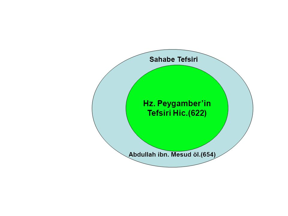 Hz. Peygamber'in Tefsiri Hic.(622) Sahabe Tefsiri Abdullah ibn. Mesud öl.(654)