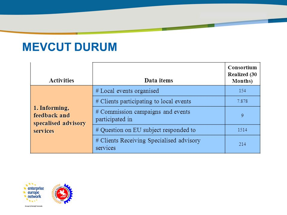 MEVCUT DURUM ActivitiesData items Consortium Realized (30 Months) 1. Informing, feedback and specalised advisory services # Local events organised 154