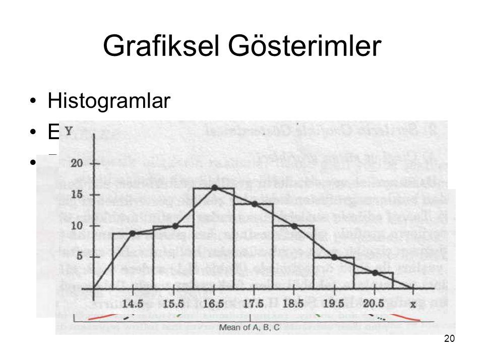 20 Grafiksel Gösterimler Histogramlar Eğiklik (Skewness) Basıklık (Kurtosis)