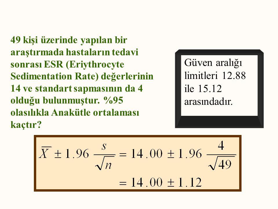 Güven aralığı limitleri 12.88 ile 15.12 arasındadır. 49 kişi üzerinde yapılan bir araştırmada hastaların tedavi sonrası ESR (Eriythrocyte Sedimentatio