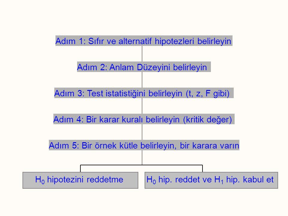 H 0 hipotezini reddetmeH 0 hip. reddet ve H 1 hip. kabul et Adım 2: Anlam Düzeyini belirleyin Adım 1: Sıfır ve alternatif hipotezleri belirleyin Adım