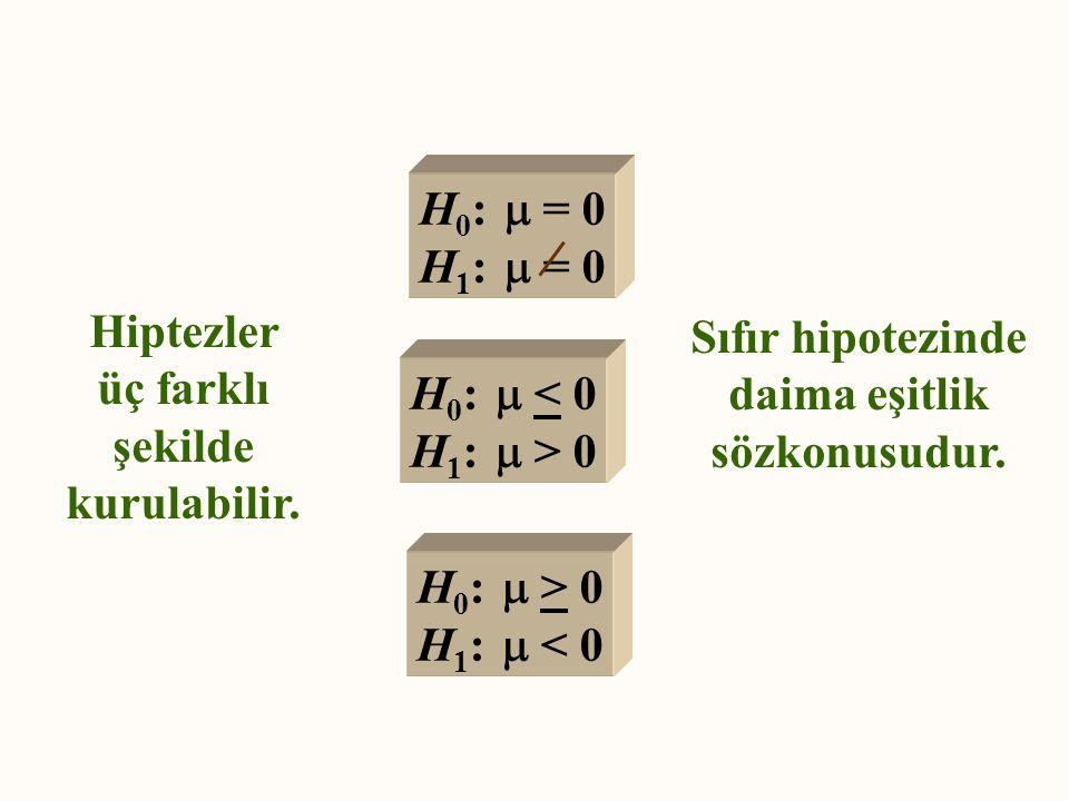 Hiptezler üç farklı şekilde kurulabilir. H 0 :  = 0 H 1 :  = 0 H 0 :  < 0 H 1 :  > 0 H 0 :  > 0 H 1 :  < 0 Sıfır hipotezinde daima eşitlik sözko