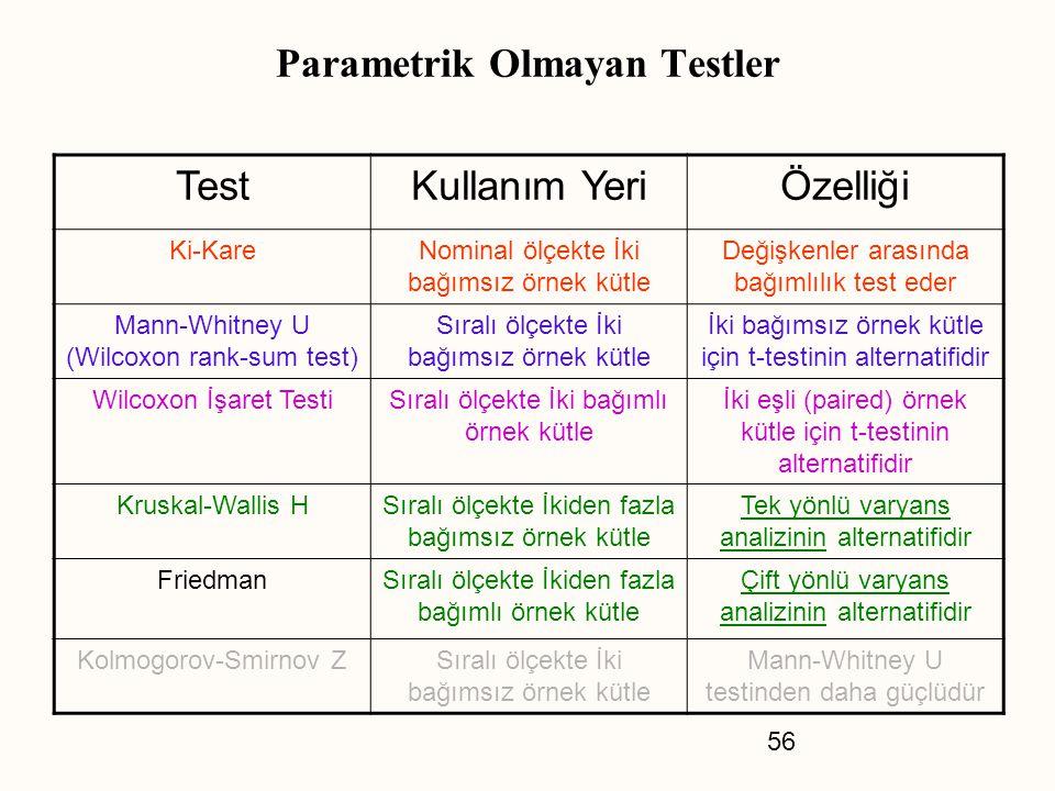56 Parametrik Olmayan Testler TestKullanım YeriÖzelliği Ki-KareNominal ölçekte İki bağımsız örnek kütle Değişkenler arasında bağımlılık test eder Mann