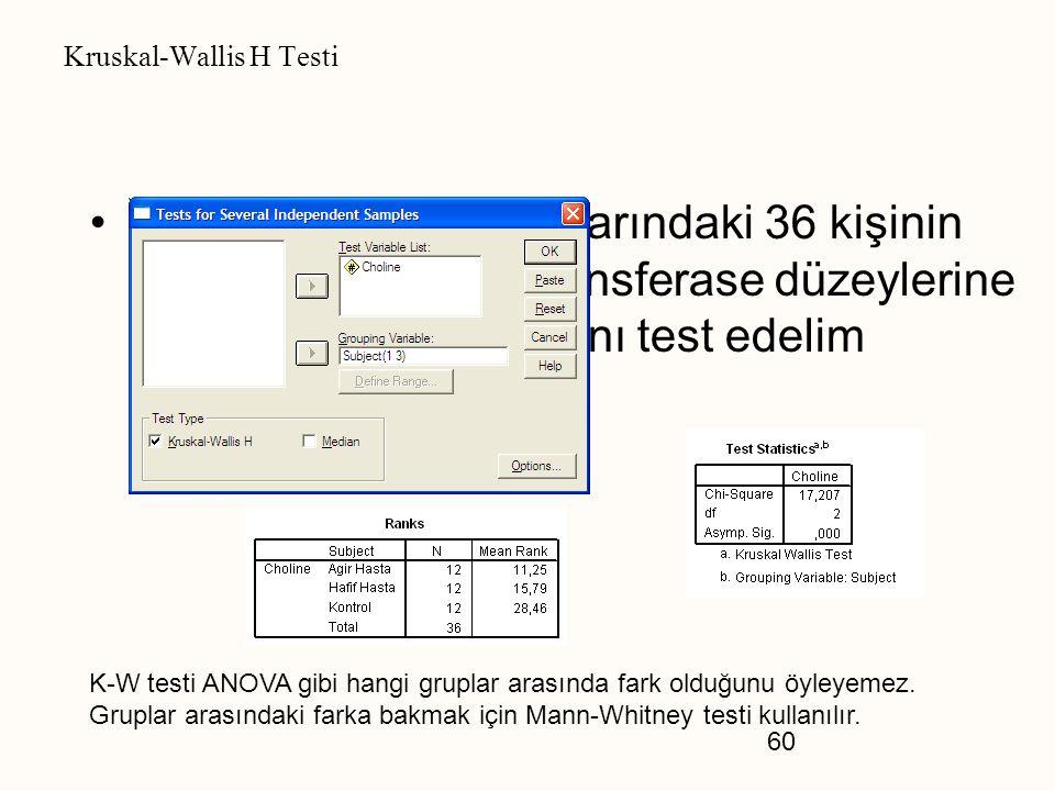 60 Kruskal-Wallis H Testi Hasta ve kontrol gruplarındaki 36 kişinin farklı choline acetyltransferase düzeylerine sahip olup olmadıklarını test edelim
