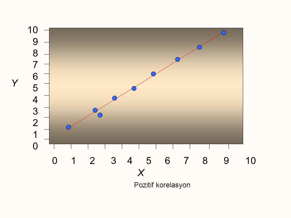 0 1 2 3 4 5 6 7 8 9 10 10 9 8 7 6 5 4 3 2 1 0 X Y Pozitif korelasyon