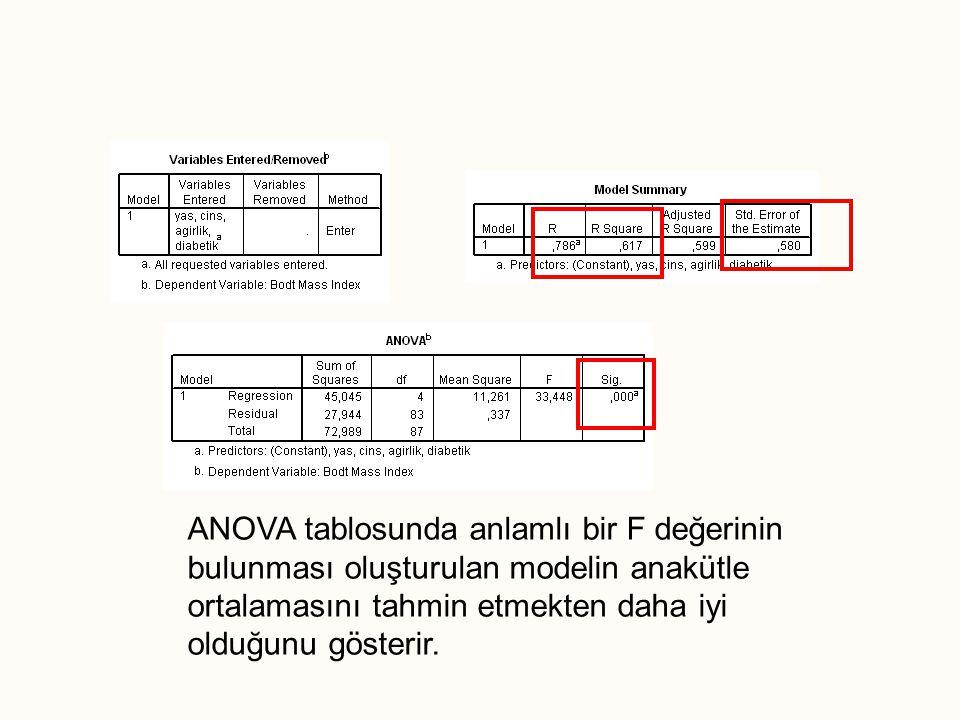 ANOVA tablosunda anlamlı bir F değerinin bulunması oluşturulan modelin anakütle ortalamasını tahmin etmekten daha iyi olduğunu gösterir.