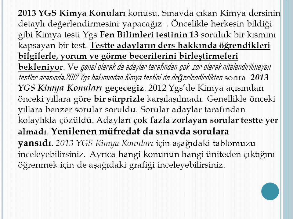 2013 YGS Kimya Konuları konusu. Sınavda çıkan Kimya dersinin detaylı değerlendirmesini yapacağız. Öncelikle herkesin bildiği gibi Kimya testi Ygs Fen