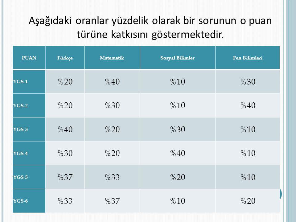 PUANTürkçeMatematikSosyal BilimlerFen Bilimleri YGS-1 %20%40%10%30 YGS-2 %20%30%10%40 YGS-3 %40%20%30%10 YGS-4 %30%20%40%10 YGS-5 %37%33%20%10 YGS-6 %