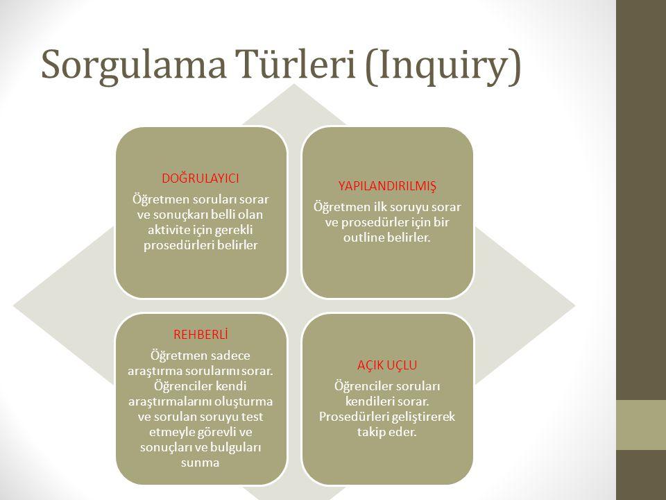 Sorgulama Türleri (Inquiry) DOĞRULAYICI Öğretmen soruları sorar ve sonuçkarı belli olan aktivite için gerekli prosedürleri belirler YAPILANDIRILMIŞ Öğ