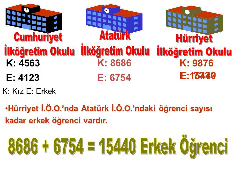 K: 4563 E: 4123E: 6754 K: 9876 K: Kız E: Erkek K: 8686 Hürriyet İ.Ö.O.'nda Atatürk İ.Ö.O.'ndaki öğrenci sayısı kadar erkek öğrenci vardır.