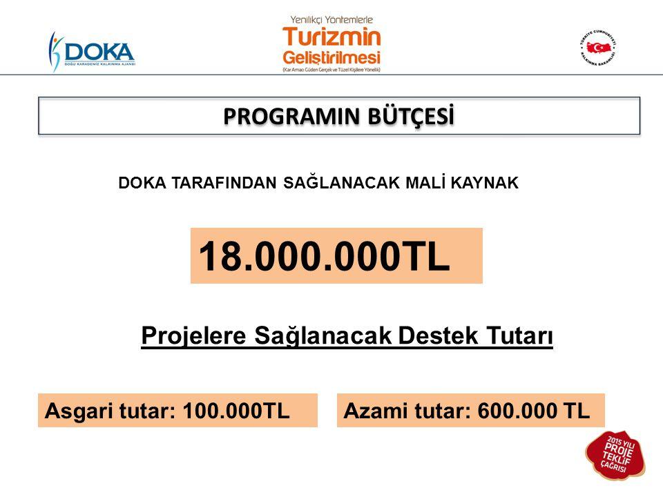 DOKA TARAFINDAN SAĞLANACAK MALİ KAYNAK 18.000.000TL Projelere Sağlanacak Destek Tutarı Asgari tutar: 100.000TL Azami tutar: 600.000 TL PROGRAMIN BÜTÇE