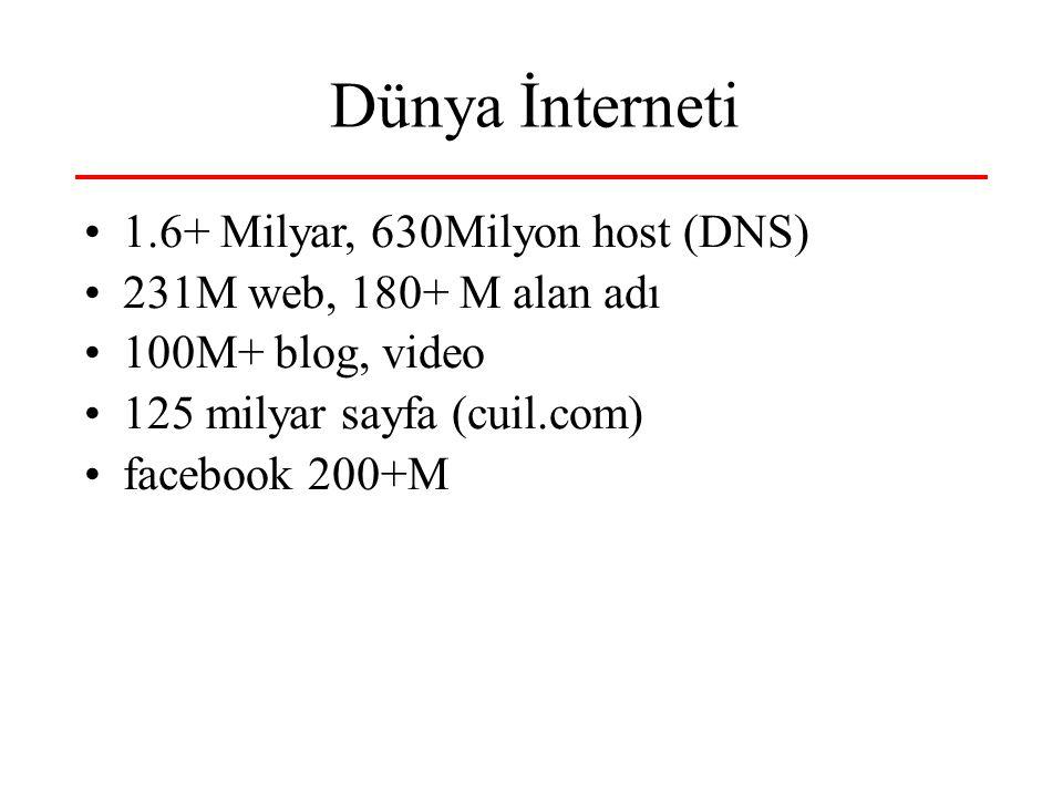 Dünya İnterneti 1.6+ Milyar, 630Milyon host (DNS) 231M web, 180+ M alan adı 100M+ blog, video 125 milyar sayfa (cuil.com) facebook 200+M