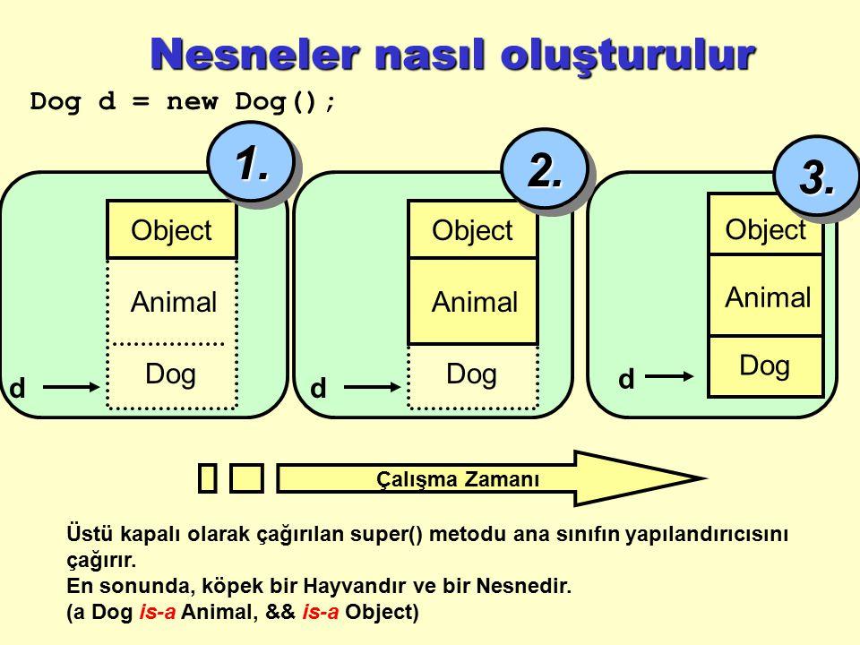 Nesneler nasıl oluşturulur Dog d = new Dog(); Üstü kapalı olarak çağırılan super() metodu ana sınıfın yapılandırıcısını çağırır. En sonunda, köpek bir