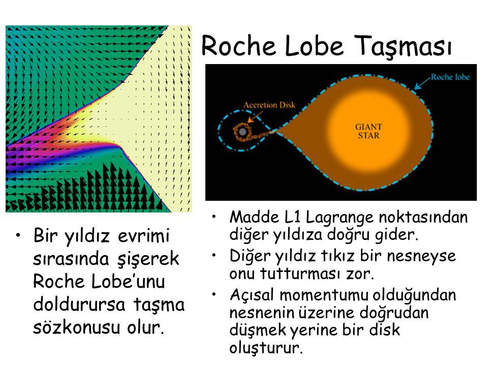 Roche Lobe Taşması Bir yıldız evrimi sırasında şişerek Roche Lobe'unu doldurursa taşma sözkonusu olur. Madde L1 Lagrange noktasından diğer yıldıza doğ