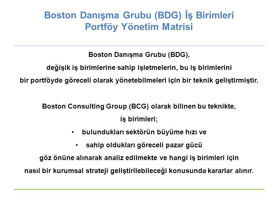Boston Danışma Grubu (BDG) İş Birimleri Portföy Yönetim Matrisi Boston Danışma Grubu (BDG), değişik iş birimlerine sahip işletmelerin, bu iş birimleri