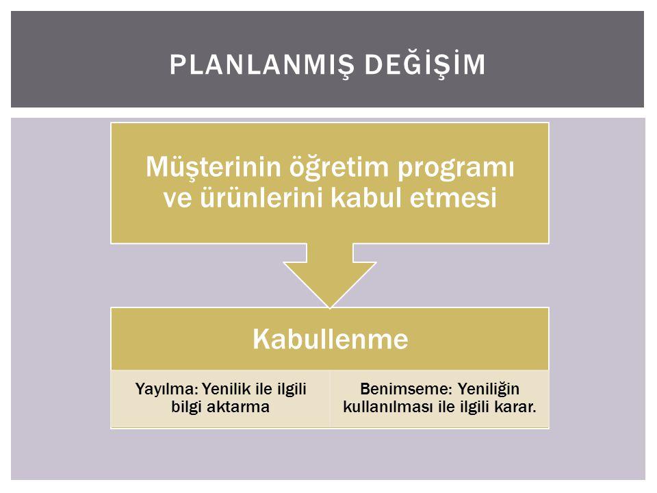 PLANLANMIŞ DEĞİŞİM Kabullenme Yayılma: Yenilik ile ilgili bilgi aktarma Benimseme: Yeniliğin kullanılması ile ilgili karar. Müşterinin öğretim program