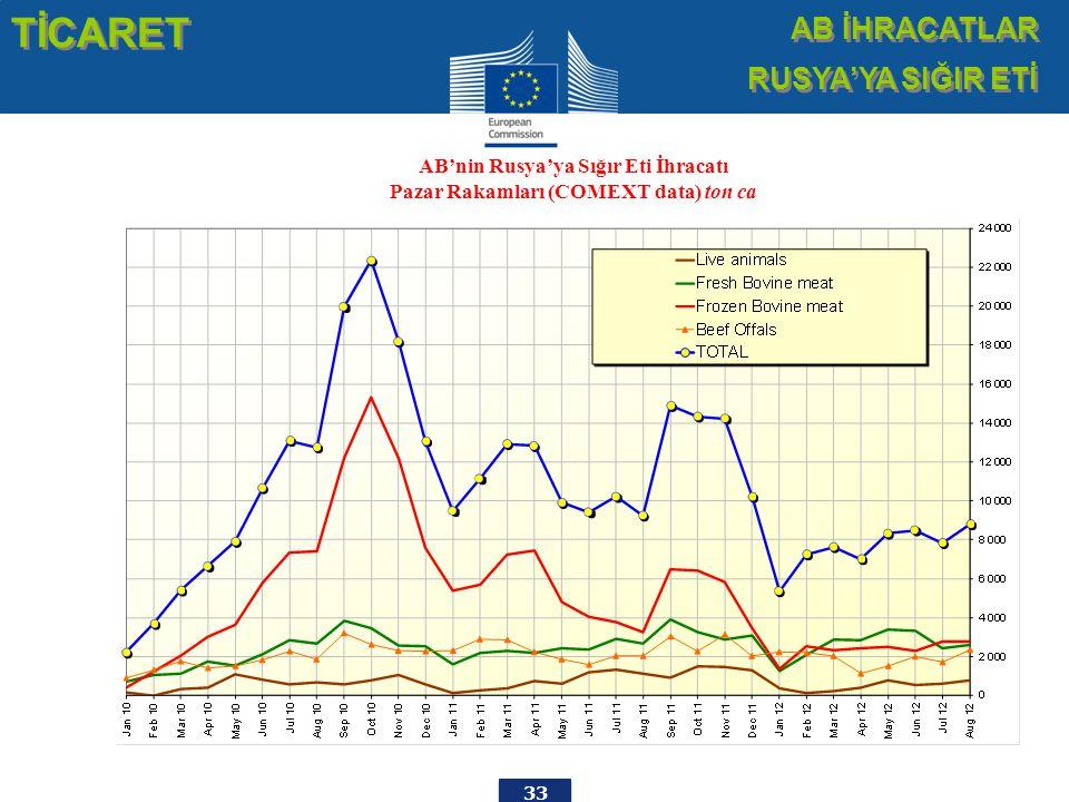 33 AB'nin Rusya'ya Sığır Eti İhracatı Pazar Rakamları (COMEXT data) ton ca TİCARET AB İHRACATLAR RUSYA'YA SIĞIR ETİ AB İHRACATLAR RUSYA'YA SIĞIR ETİ