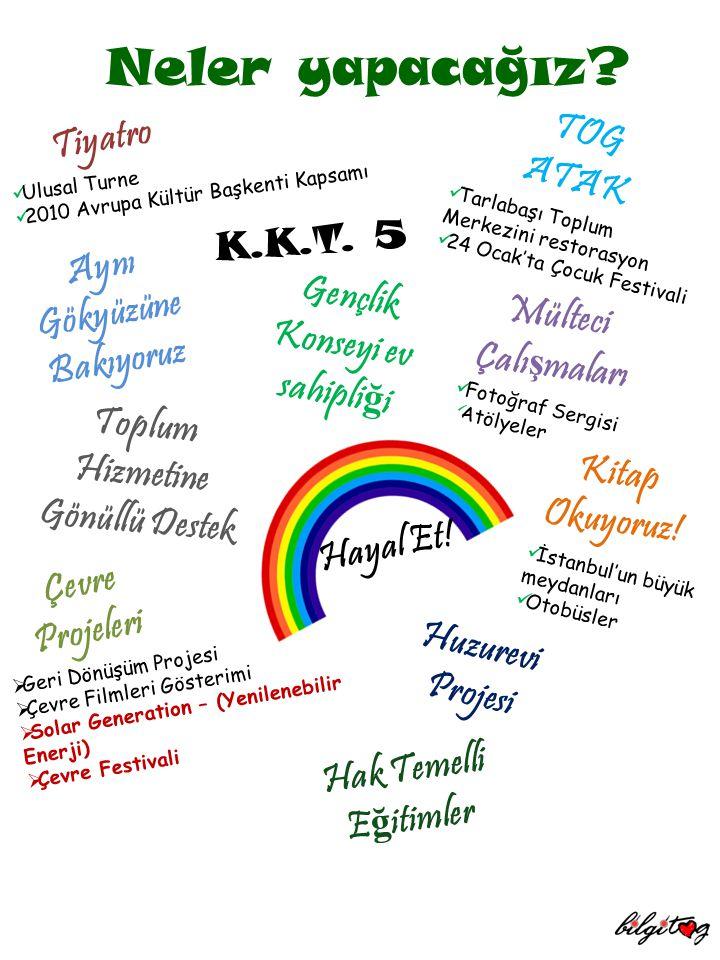 Neler yapacağız? Ulusal Turne 2010 Avrupa Kültür Başkenti Kapsamı Tiyatro Aynı Gökyüzüne Bakıyoruz TOG ATAK Tarlabaşı Toplum Merkezini restorasyon 24