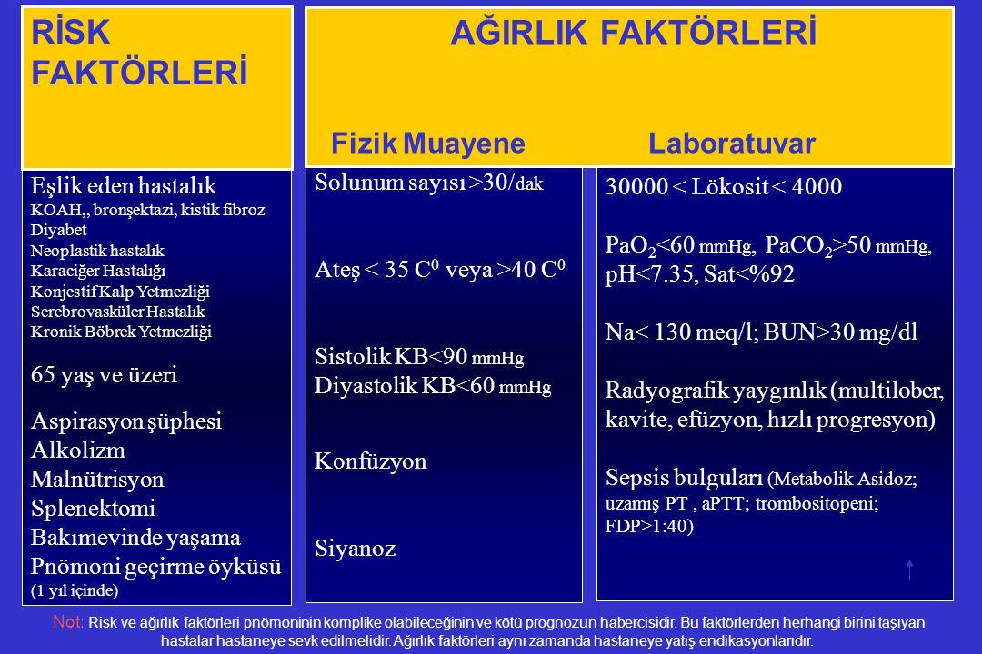 Solunum sayısı >30/ dak Ateş 40 C 0 Sistolik KB<90 mmHg Diyastolik KB<60 mmHg Konfüzyon Siyanoz Eşlik eden hastalık KOAH,, bronşektazi, kistik fibroz