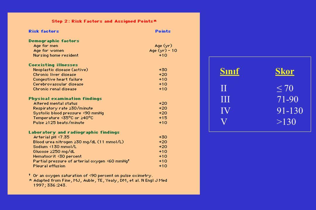 II≤ 70 III71-90 IV91-130 V>130 SınıfSkor