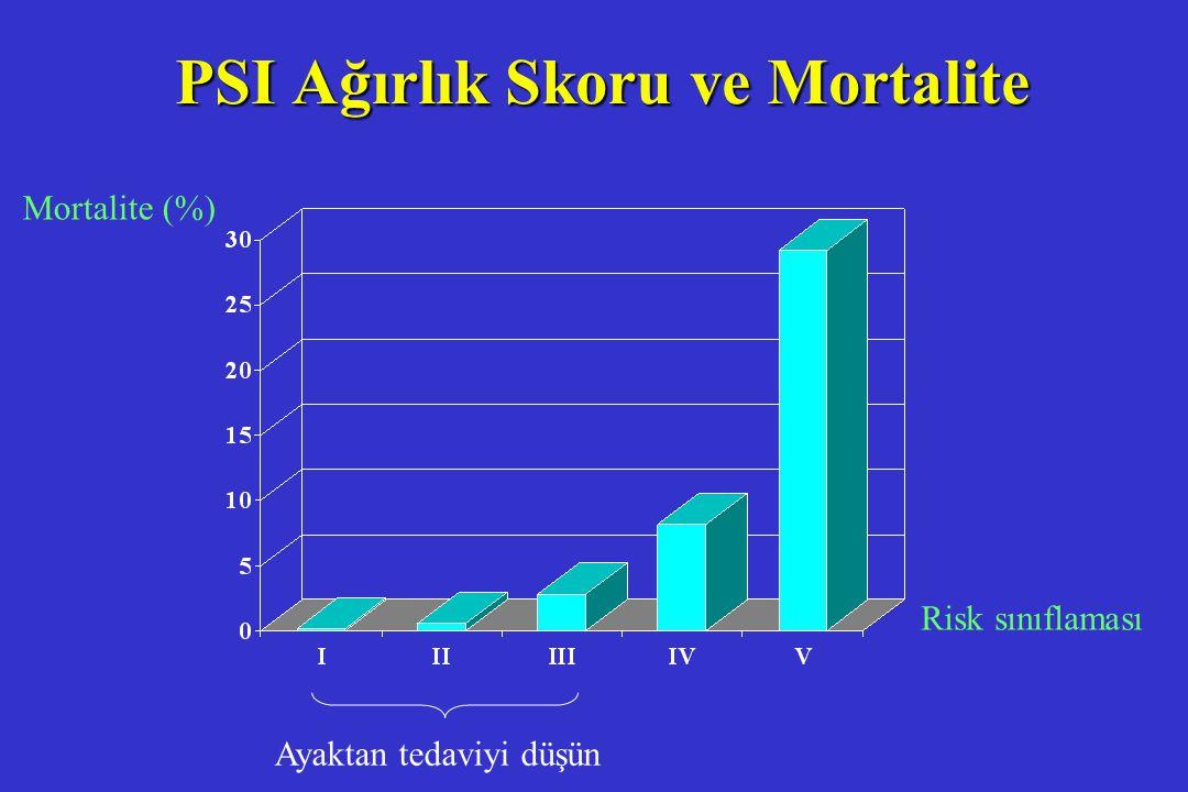 Mortalite (%) Risk sınıflaması Ayaktan tedaviyi düşün PSI Ağırlık Skoru ve Mortalite