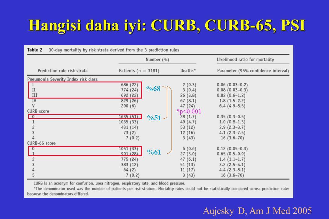 Hangisi daha iyi: CURB, CURB-65, PSI Aujesky D, Am J Med 2005 %68 %51 %61 *p<0.001