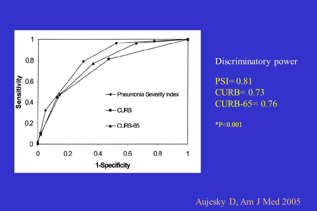 PSI= 0.81 CURB= 0.73 CURB-65= 0.76 *P<0.001 Aujesky D, Am J Med 2005 Discriminatory power