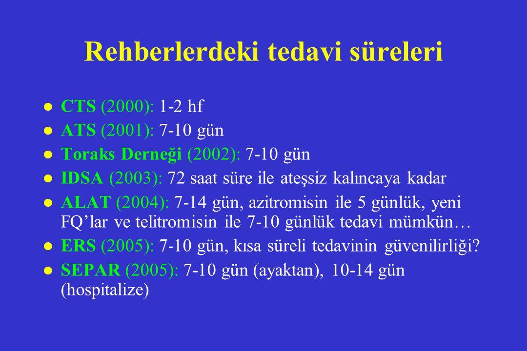 Rehberlerdeki tedavi süreleri l CTS (2000): 1-2 hf l ATS (2001): 7-10 gün l Toraks Derneği (2002): 7-10 gün l IDSA (2003): 72 saat süre ile ateşsiz ka