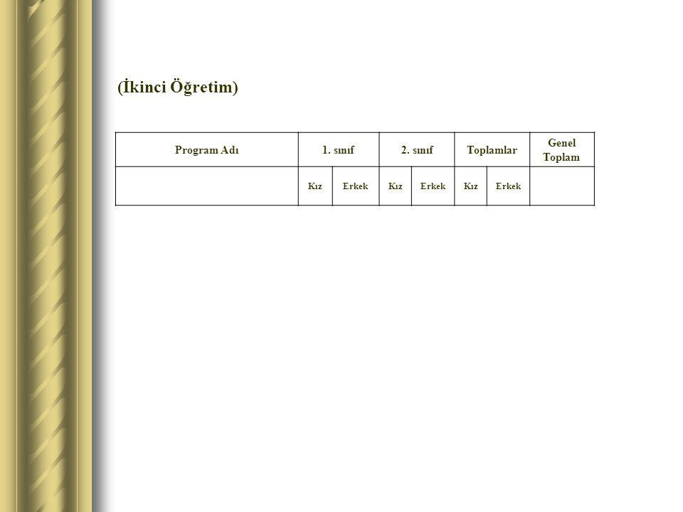 (İkinci Öğretim) Program Adı1. sınıf2. sınıfToplamlar Genel Toplam KızErkekKızErkekKızErkek