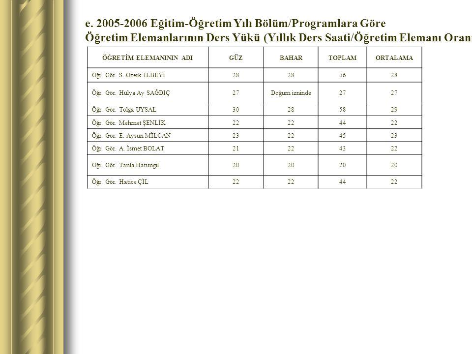 e. 2005-2006 Eğitim-Öğretim Yılı Bölüm/Programlara Göre Öğretim Elemanlarının Ders Yükü (Yıllık Ders Saati/Öğretim Elemanı Oranı) ÖĞRETİM ELEMANININ A