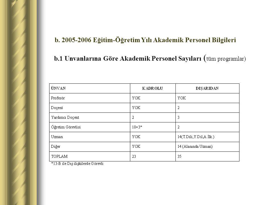 b.1 Unvanlarına Göre Akademik Personel Sayıları ( tüm programlar) b.