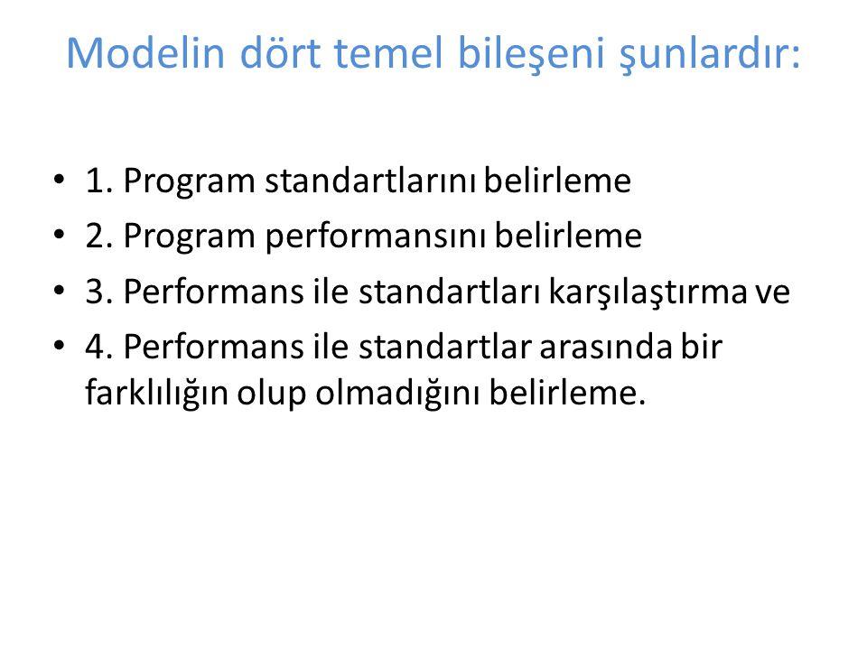 Modelin dört temel bileşeni şunlardır: 1.Program standartlarını belirleme 2.