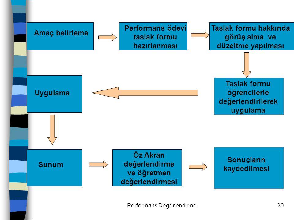 Performans Değerlendirme20 Taslak formu hakkında görüş alma ve düzeltme yapılması Taslak formu öğrencilerle değerlendirilerek uygulama Uygulama Amaç b