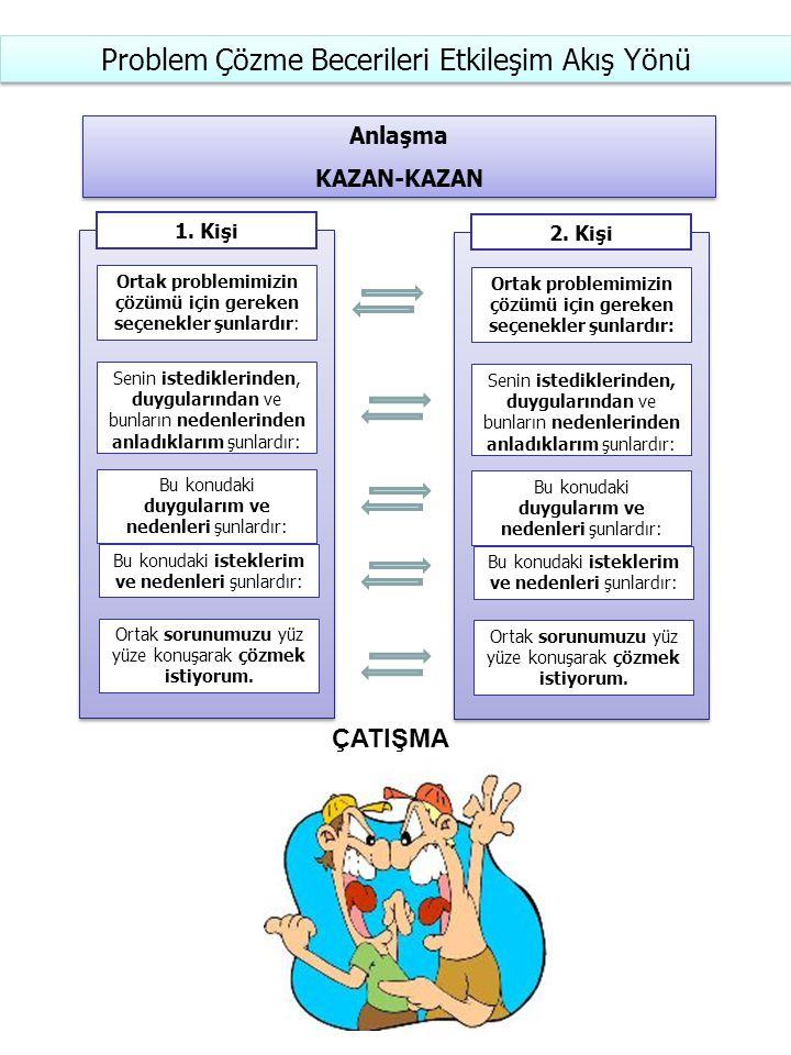 Problem Çözme Becerileri Etkileşim Akış Yönü Anlaşma KAZAN-KAZAN Anlaşma KAZAN-KAZAN 1.