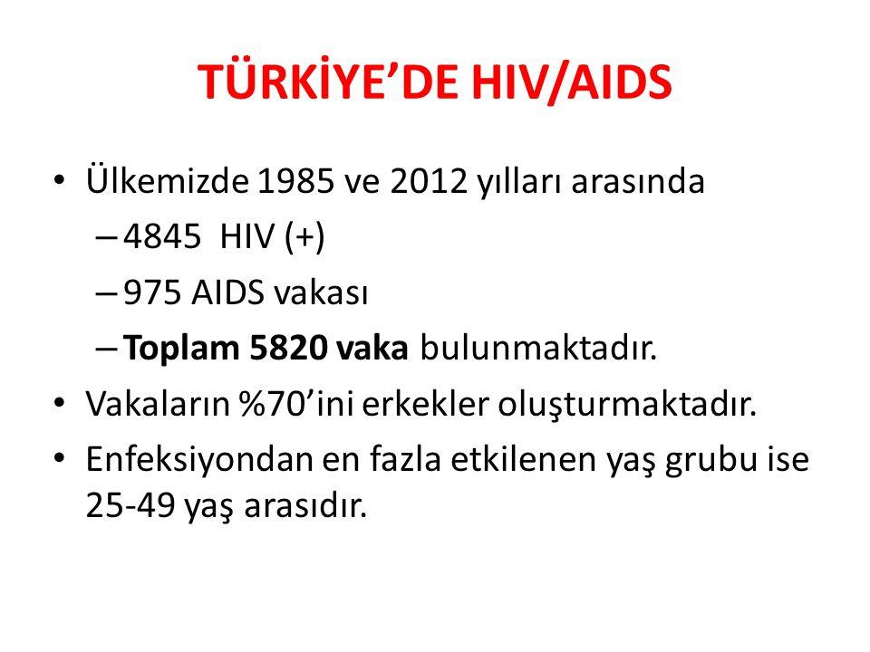 TÜRKİYE'DE HIV/AIDS Ülkemizde 1985 ve 2012 yılları arasında – 4845 HIV (+) – 975 AIDS vakası – Toplam 5820 vaka bulunmaktadır. Vakaların %70'ini erkek