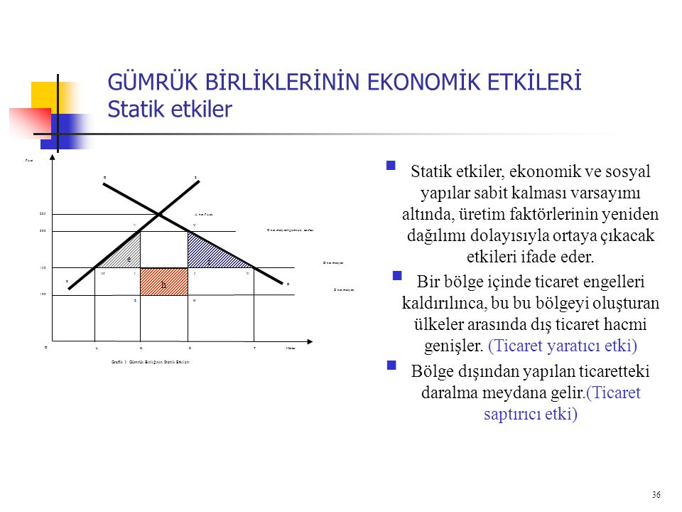 36 GÜMRÜK BİRLİKLERİNİN EKONOMİK ETKİLERİ Statik etkiler SD Miktar Fiyat Grafik 1: Gümrük Birliğinin Statik Etkileri K 225 TLE S O D f e h 200 150 100