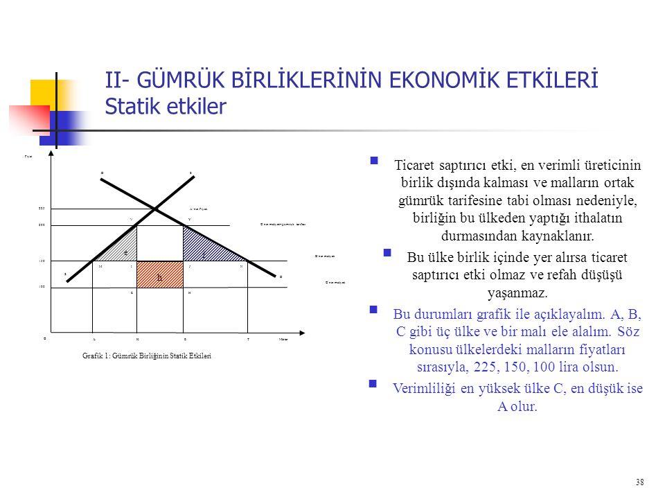 38 II- GÜMRÜK BİRLİKLERİNİN EKONOMİK ETKİLERİ Statik etkiler SD Miktar Fiyat Grafik 1: Gümrük Birliğinin Statik Etkileri K 225 TLE S O D f e h 200 150