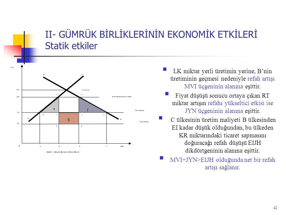 42 II- GÜMRÜK BİRLİKLERİNİN EKONOMİK ETKİLERİ Statik etkiler SD Miktar Fiyat Grafik 1: Gümrük Birliğinin Statik Etkileri K 225 TLE S O D f e h 200 150