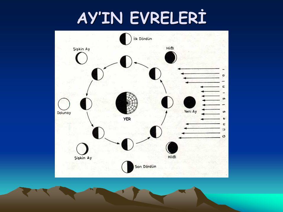AY'IN EVRELERİYLE BİLGİ Yeniay: Ay Güneş ile beraber doğar ve Güneş ile batar.