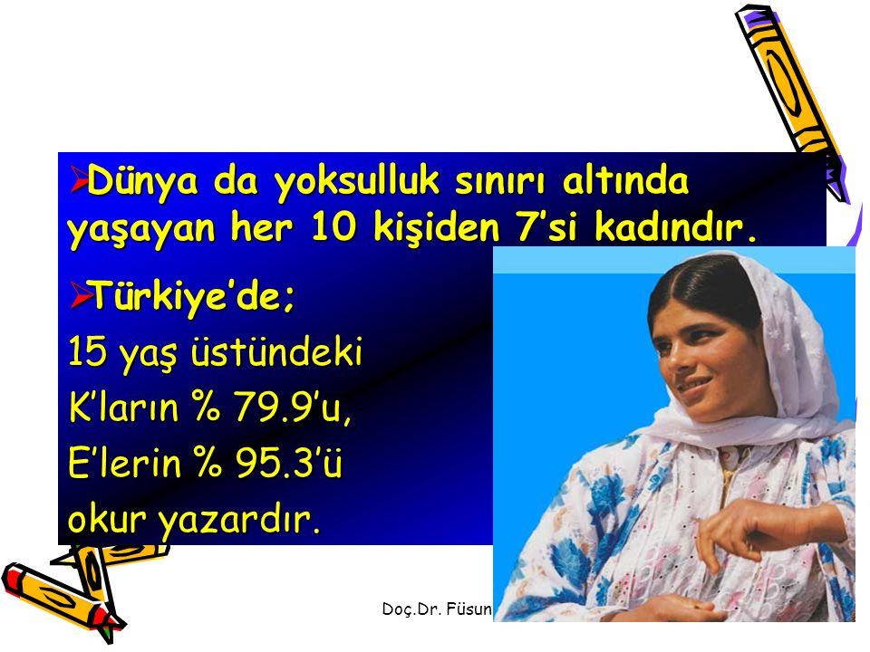 Doç.Dr. Füsun Terzioğlu  Dünya da yoksulluk sınırı altında yaşayan her 10 kişiden 7'si kadındır.  Türkiye'de; 15 yaş üstündeki K'ların % 79.9'u, E'l