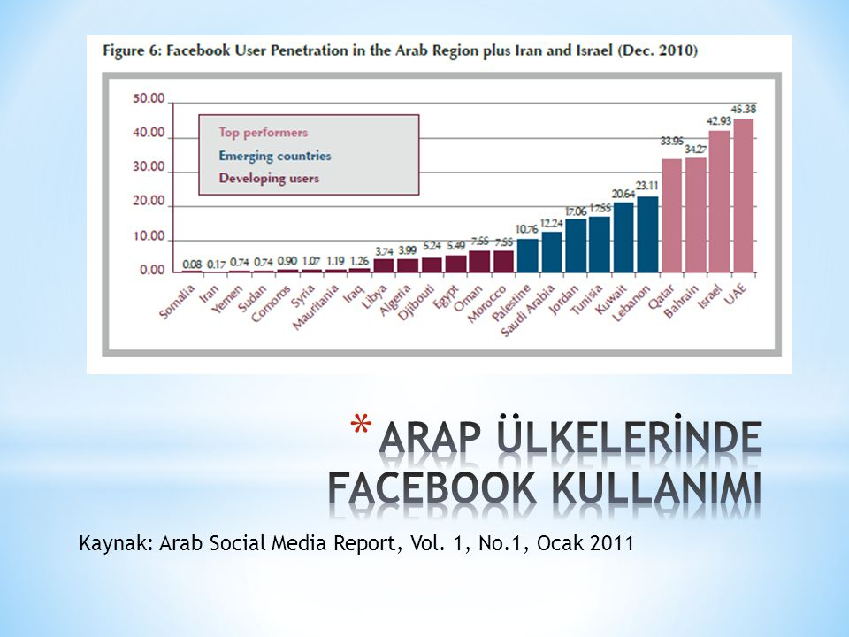 Kaynak: Arab Social Media Report, Vol. 1, No.1, Ocak 2011