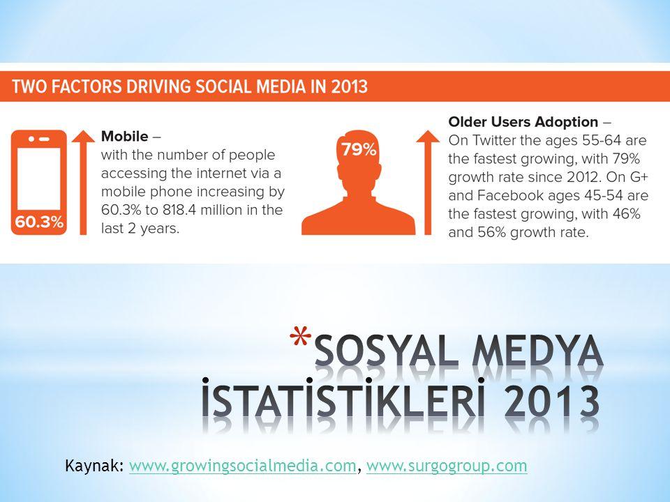 Kaynak: www.growingsocialmedia.com, www.surgogroup.comwww.growingsocialmedia.comwww.surgogroup.com