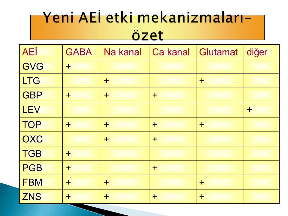 AEİGABANa kanalCa kanalGlutamatdiğer GVG+ LTG++ GBP+++ LEV+ TOP++++ OXC++ TGB+ PGB++ FBM+++ ZNS++++