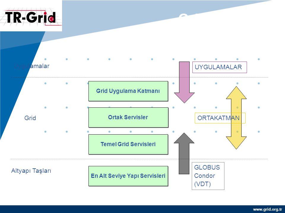 www.grid.org.tr Grid Katmanları Grid Uygulama Katmanı Ortak Servisler Temel Grid Servisleri En Alt Seviye Yapı Servisleri Altyapı Taşları Grid Uygulamalar GLOBUS Condor (VDT) UYGULAMALAR ORTAKATMAN